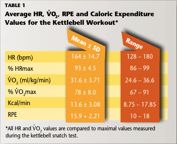 Chart showing Avg. HR, VO2, RPE, & Caloric Expenditure for KB Workout